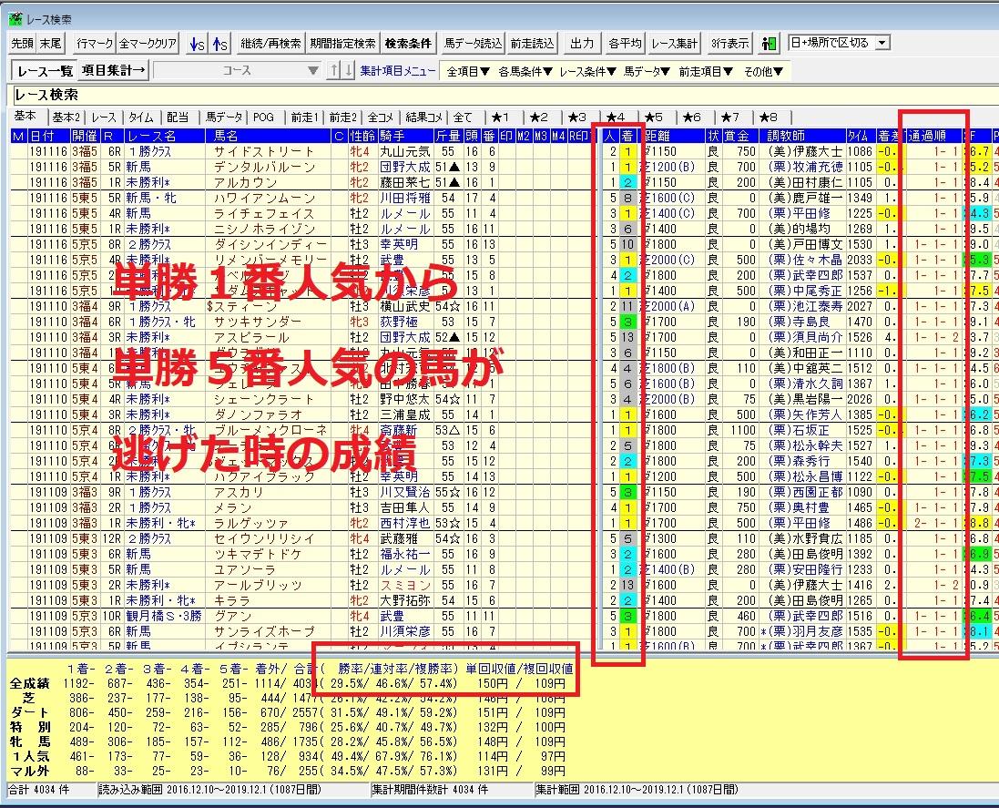 【競馬】単勝1番人気~単勝5番人気で逃げた馬の成績