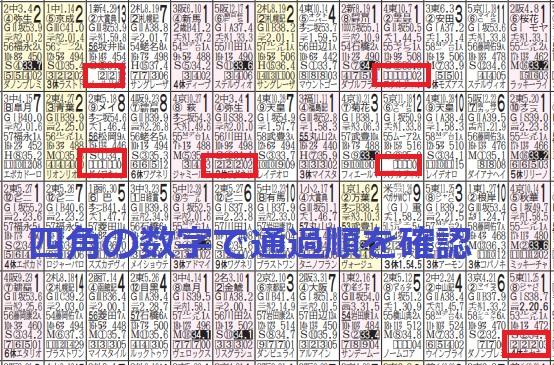 【競馬】各コーナーの通過順を確認する(馬券で負け続けるサルに捧げるブログ)