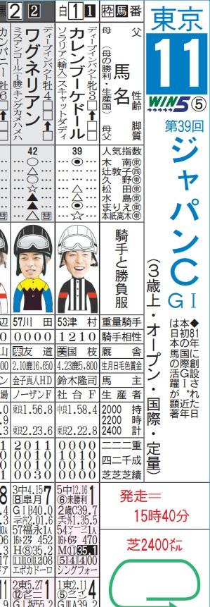 【競馬の馬柱】日刊スポーツ新聞より引用
