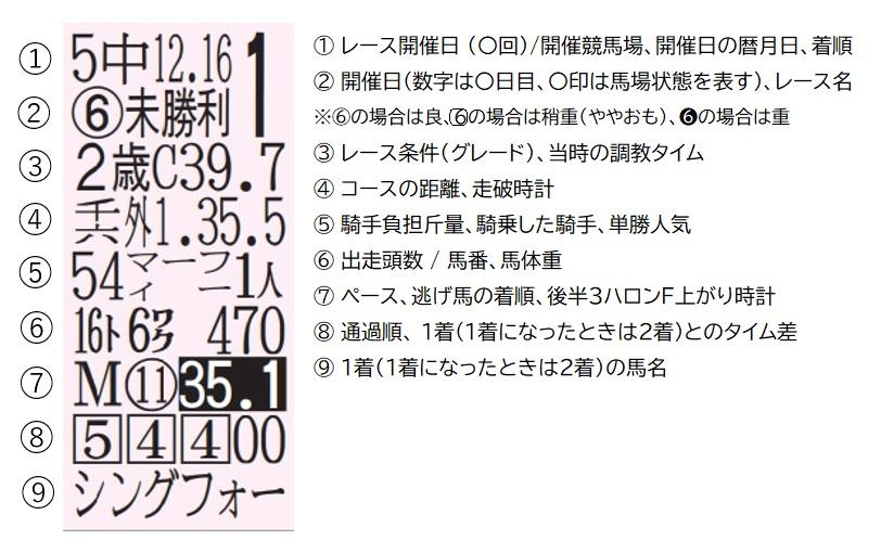 【競馬新聞】馬柱見方