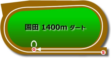 園田競馬場ダート1400m