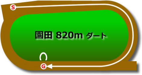 園田競馬場820mダート